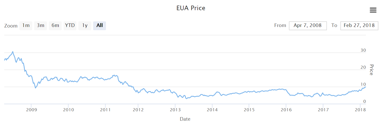 EUA Price evolution