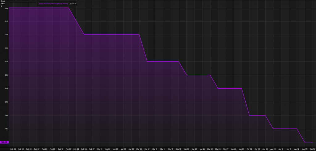 Figure 3. China's Domestic coal price collapse since the beginning of the year until now