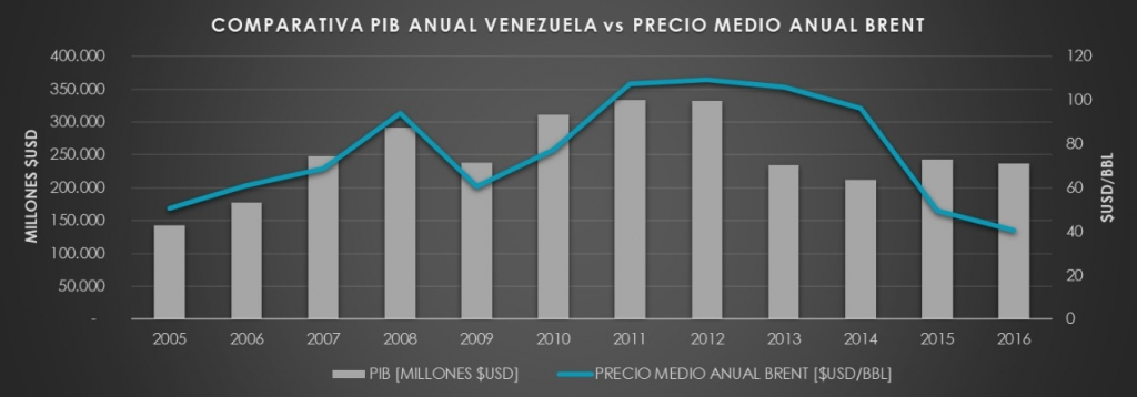 Figures 2. Comparison between Venezuela's GDP and the annual price of Brent | Source: DatosMacro