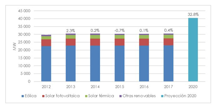 Evolution of renewable installed power in the peninsula. Source:REE