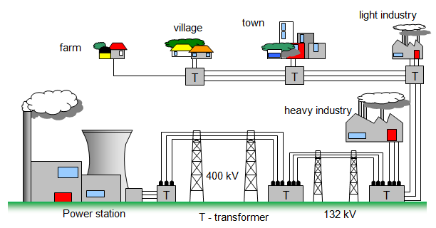 Figure 1 - Energy Network