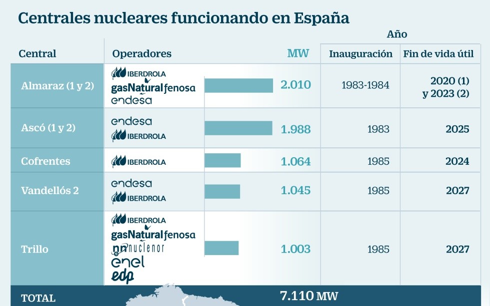 Nuclear power plants operating in Spain, Source: Five Days