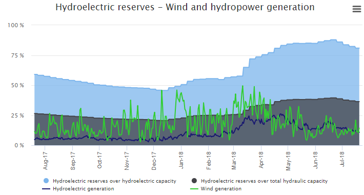 Figure 1 – Hydroelectric reserves & Wind generation evolution. SOURCE: MTECH