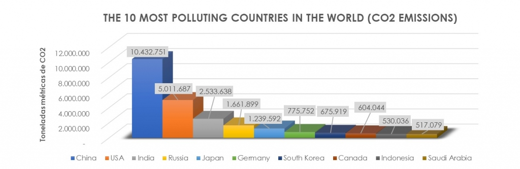The 10 countries with the highest CO2 emissions on the planet | Source: Carbon Dioxide Information Analysis Center