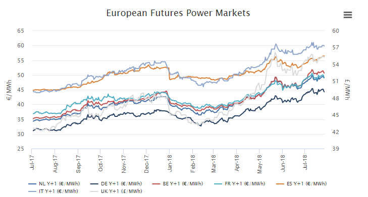 Figure 10 – Evolution of the Future Power Markets. SOURCE: MTECH