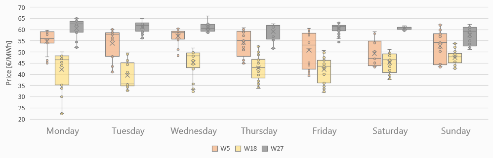 Fig.1 – Box Plot of OMIE Daily Market for W5, 18 and 27 of 2018 (for more information on how to interpret this chart click here)