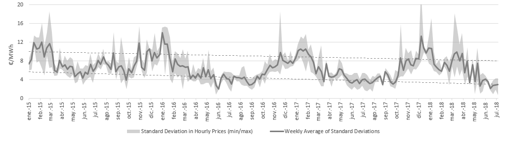 Fig.2 – Daily standard deviations of OMIE Daily Market's hourly price for Mondays, Thursdays and Saturdays