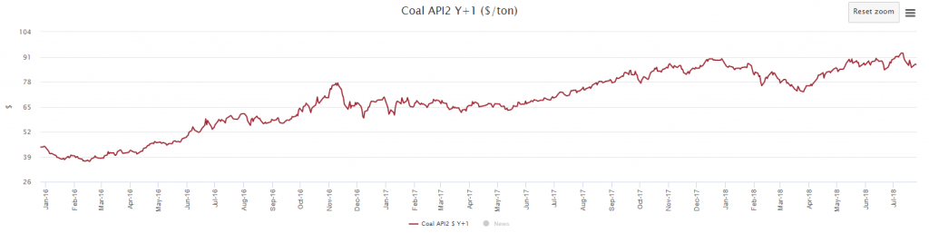 Figure 5 – Evolution of Coal API2 Y+1. SOURCE: MTECH