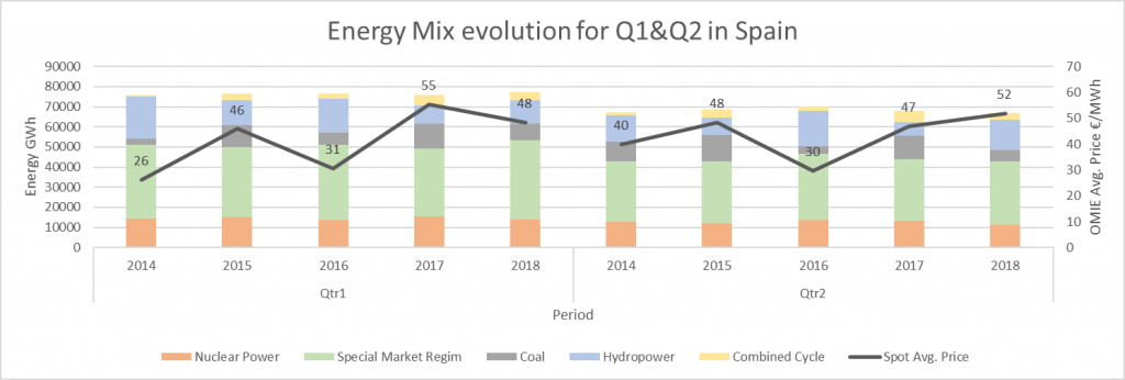 Figure 8 -Energy Mix Evolution for Q1 and Q2 in Spain. SOURCE: OMIE