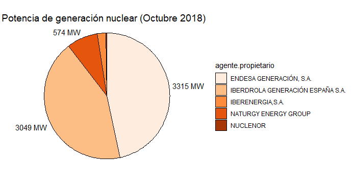 Figure 1. Nuclear Power available by agent. Prepared by the author.