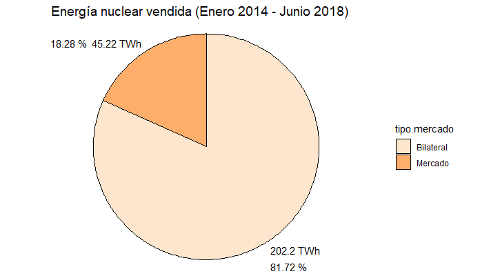 Figura 2. Nuclear Energy sold in bilateral contracts and in wholesale. Data: E-SIOS. Prepared by the author