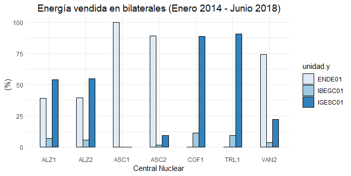 Figura 4. Energy sold by each Nuclear Power Plant broke down by purchasing company. Data: E-SIOS. Prepared by the author.