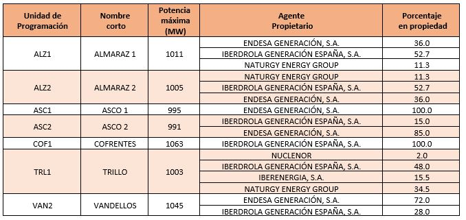 Table 1. Nuclear Energy porfolio in Spain. Data: E-SIOS / OMIE. Prepared by the author.
