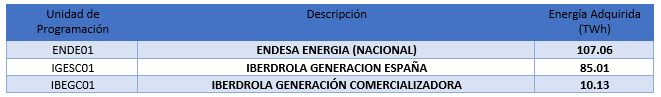 Table 2. Companies acquiring nuclear energy through bilateral contracts. Data: E-SIOS. Prepared by the author.