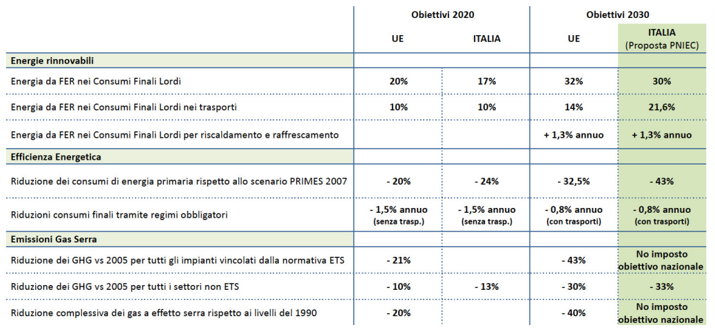 Figure 1: PNIEC objectives for Italy vs Europe